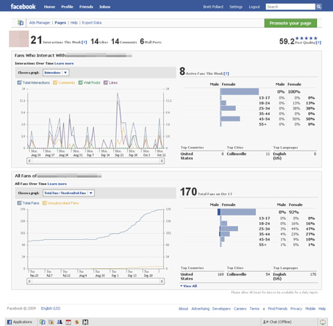 Facebook Analytics let you hone in on what's working and eliminate what's not.