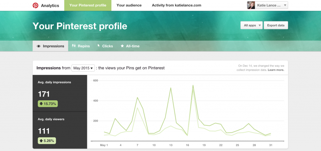 Pinterest's web analytics tool helps you measure results.