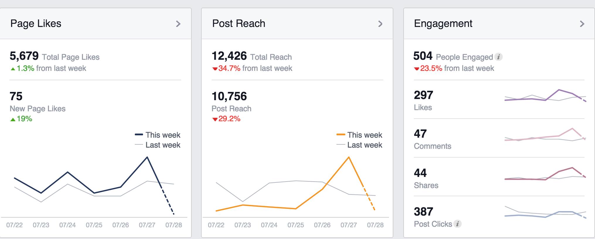 Measurement means understanding Facebook analytics.